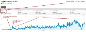 Real example of benefits of affordable SEO for sole trader