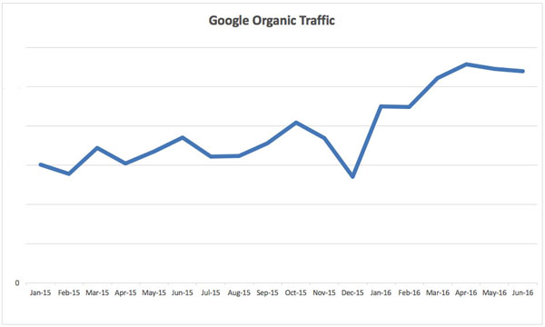 Synergy Physio Google Organic Traffic