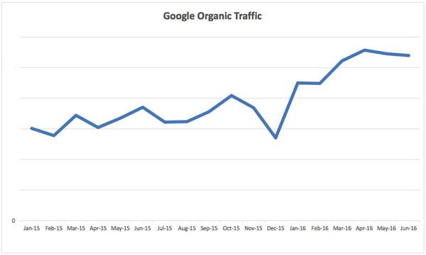 Synergy Physio Google Organic Traffic