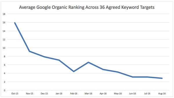 Synergy Physio Average Google Organic Rankings