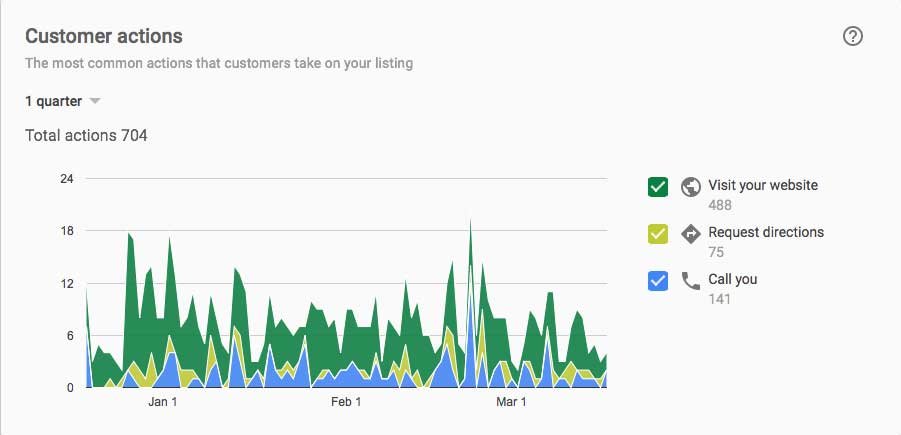 Google My Business Insights customer actions graph