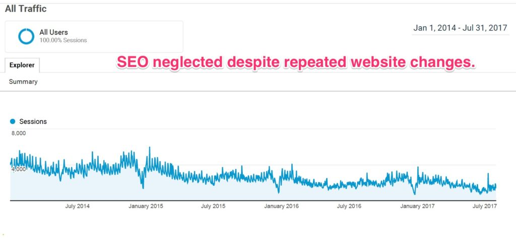 Website visits eroded by neglecting SEO during repeated website modifications