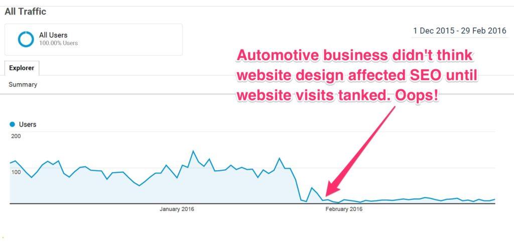 Website visits crashed after website redesign