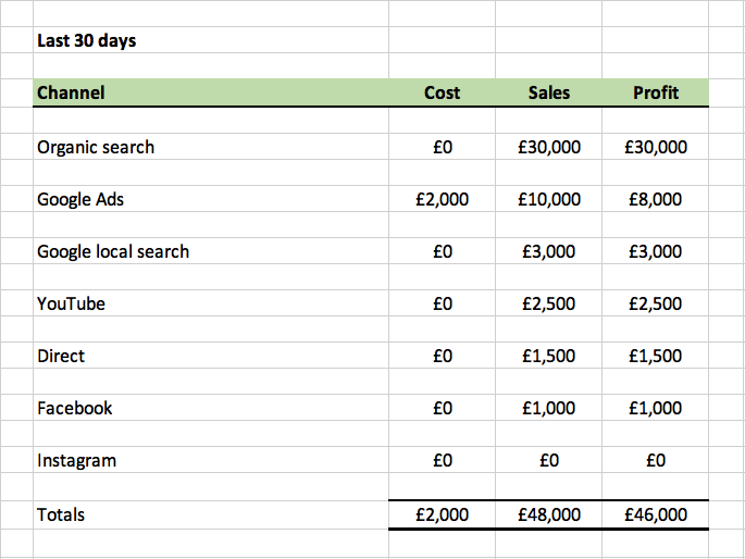 Excel table showing revenue by channel